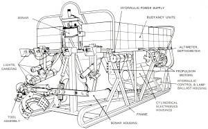 Diagram of ROV CURV III
